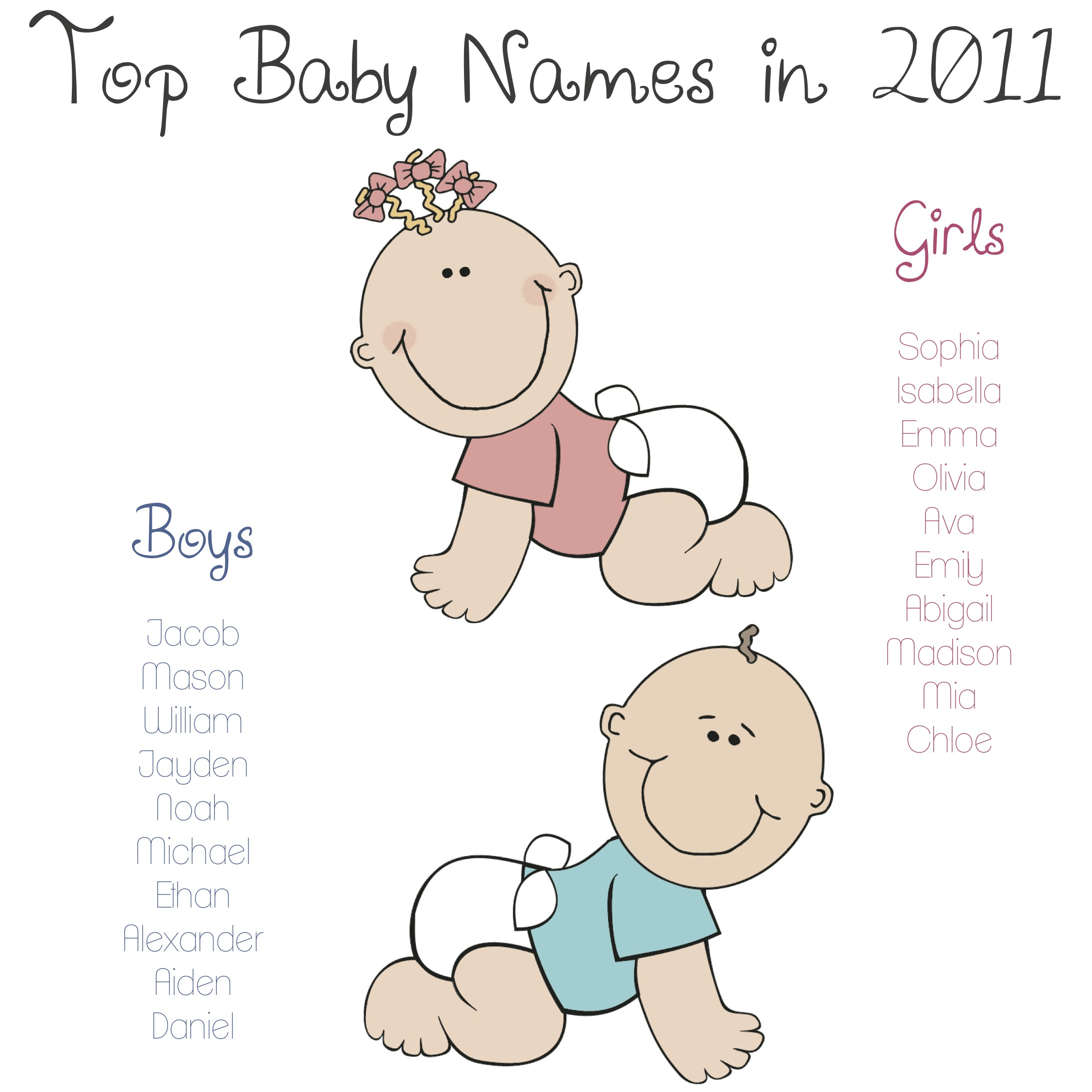 Most Popular Baby Names in 2011 – Kids Are From Pluto - A Mother\'s ...